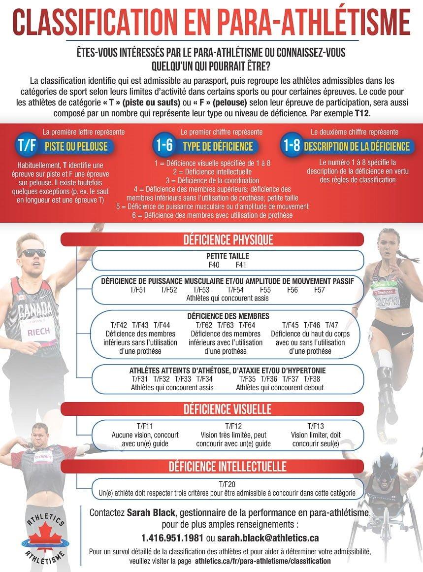 Classification para-athlétisme - source : Athlétisme Canada